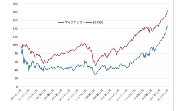 マイクロソフト 株価