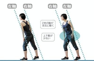 これが「二軸歩行」だ!(モデルは早稲田大学エルダリーヘルス研究所招聘研究員・渡辺久美、以下同)