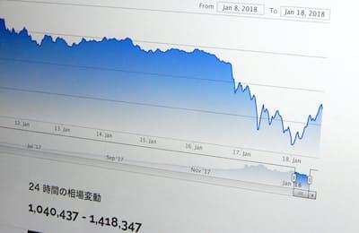 1月18日にかけてのビットコイン価格急落はかなりのものだった(ビットフライヤーの画面より)