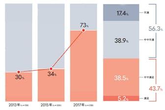 働き方改革の実施状況(デロイトトーマツコンサルティング「働き方改革の実態調査2017」より)、会社で実施している働き方改革への満足度(リクルートワークス研究所「働き方改革に関する調査」より)
