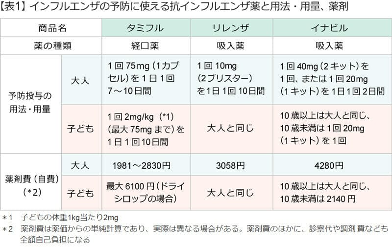 インフルエンザ 予防 接種 副作用 大人