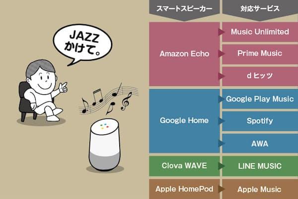 「○○をかけて」というだけで音楽が流れ出すスマートスピーカー。ただ利用できる音楽ストリーミングサービスは異なる