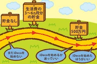 iDecoを始める前に、まずは生活費の3~6カ月分を貯金しよう (イラスト:田中小百合)