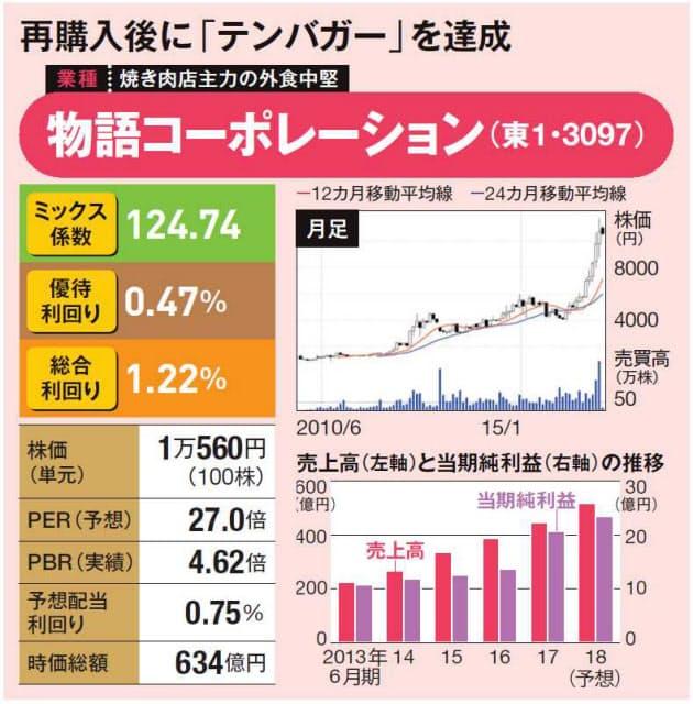 焼肉 キング 株価