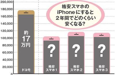 最近、格安スマホのラインアップにiPhoneが選べるケースが増えてきた。大手通信キャリアと比べるとどのくらい安くなるのだろうか?