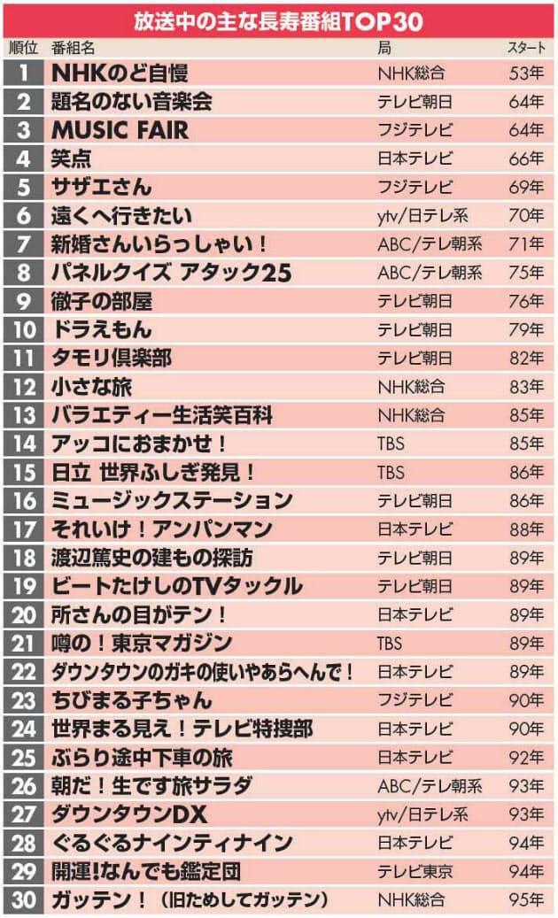 歴代アニメ最高視聴率