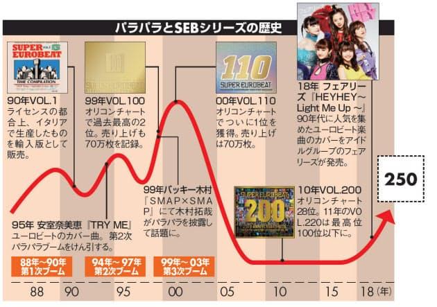 ユーロビート」CDなんと250作目 人気が再燃か|エンタメ!|NIKKEI STYLE