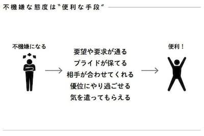 不機嫌な態度は、「便利」だったんです(nikkei WOMAN Onlineより)=図版出典/「生き抜くための恋愛相談」