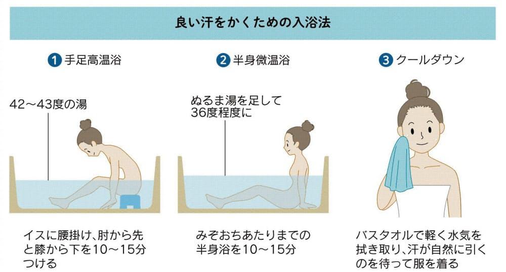 お 風呂 で 汗 を かく 方法 お風呂でたくさん汗をかく方法&メリット|発汗効果のある入浴剤9選も...