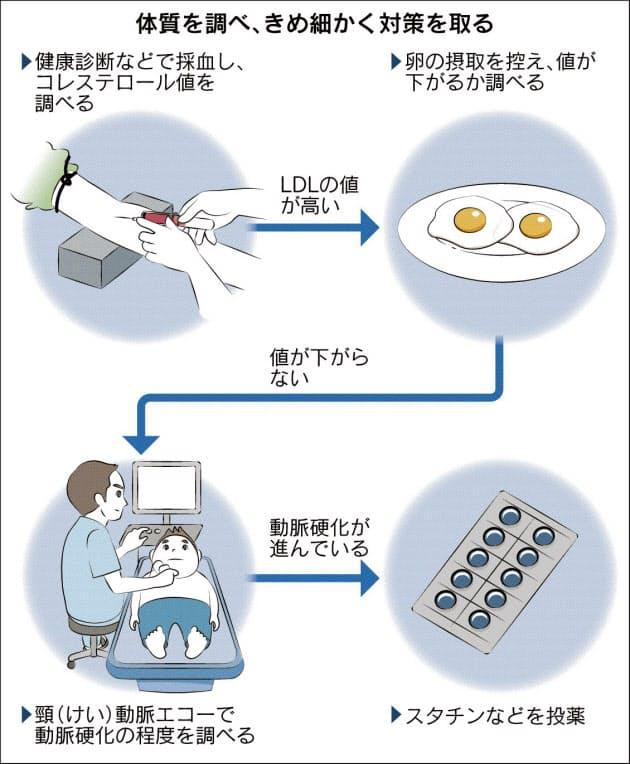 コレステロール 食べ物 悪玉 LDL(悪玉)コレステロール値を下げる食べ物・飲み物