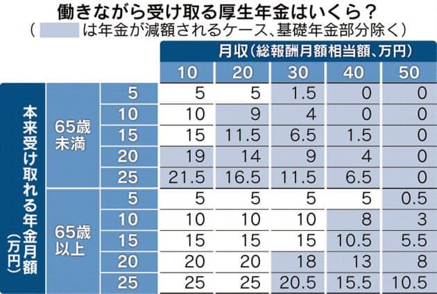 収入 老齢 年金 制限 支給 厚生 の 特別