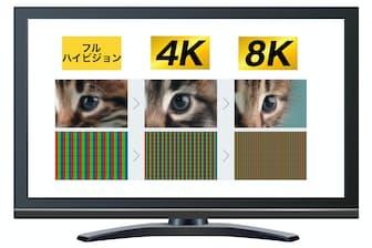 左から2K(フルハイビジョン)、4K、8K。8Kはフルハイビジョンの16倍の情報を持つ(シャープ提供の資料を合成)