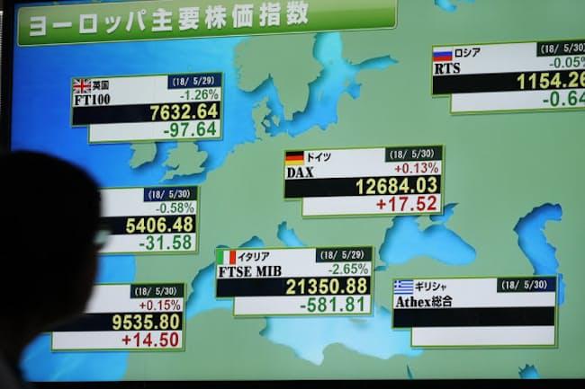 イタリアの政局混迷の影響で下落した欧州株(5月30日、東京都中央区)