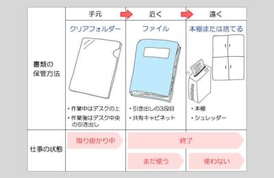 図のように、書類を使う頻度で保管場所&方法を見極めて移動させるといつもスッキリ(nikkei WOMAN Onlineより)=イラスト/編集部