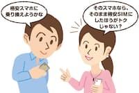 スマホを買い替えず、SIMカードだけを替える乗り換えなら、スマホ代数万円も節約できる