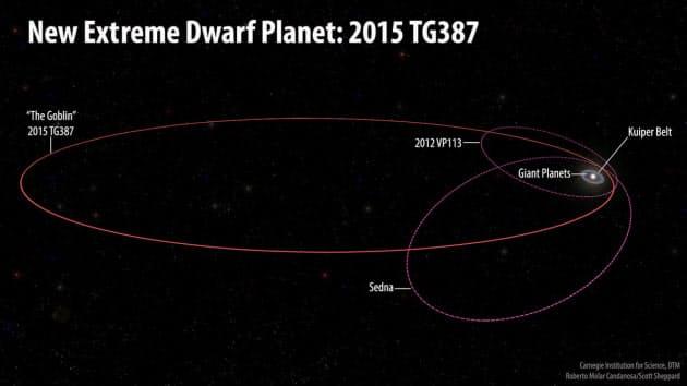 準惑星ゴブリン発見 太陽系第9惑星を探る手がかりに NIKKEI STYLE