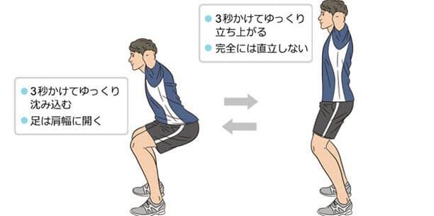 効率的に鍛えられる「スロートレーニング」:スクワットで効率よく下半身を鍛えるコ… NIKKEI STYLE