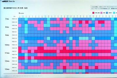 JR大宮駅で一般公開された、東北新幹線やまびこ号の混雑予測。便によって混雑ぶりが大きく変わるのが分かる