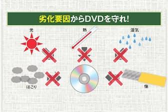 DVDやブルーレイディスク(BD)といった光ディスクは光や熱、湿気の影響をかなり受 けやすい。また、ほこりや汚れの付着、傷なども厳禁だ。長期保存するときは、これらを防ぐのが鉄則と心得よう