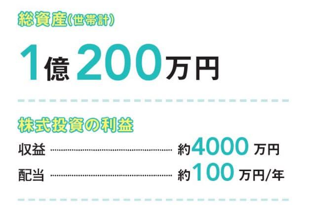 円 100 投資 万