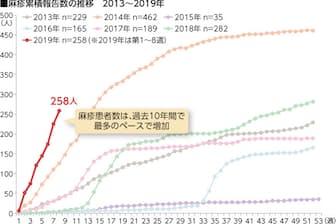 2019年2月24日時点の麻疹患者数は258人と、過去最多のペースで増えている(出典:国立感染症研究所 感染症発生動向調査 ※診断週にもとづいた報告)