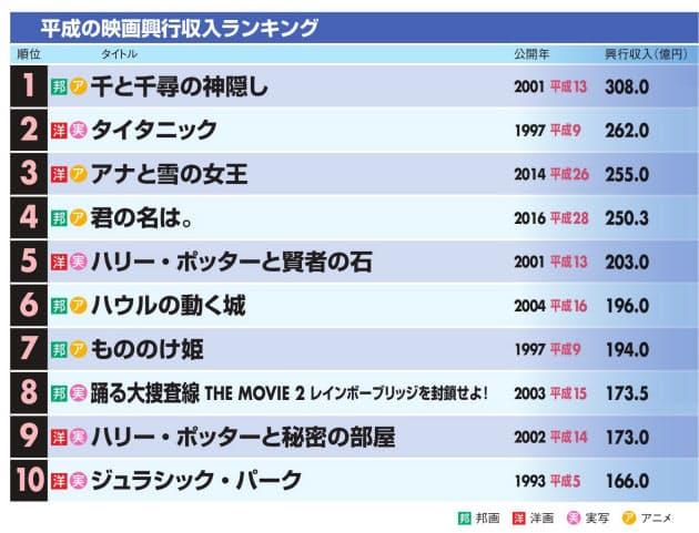 映画 興行 収入 2020年映画興行収入ランキング日本おすすめ(上半期/下半期/2021以降/...
