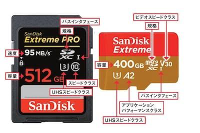 カードのラベルには容量や対応規格のほかに、速度の目安となるアイコンが多数記載されている。詳細は後述する