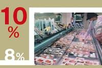 家計消費の4分の1を占めるとされる飲食料品は10月以降も税率が8%に据え置かれる
