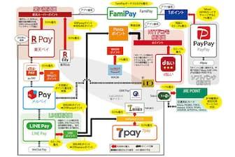 マップはスマートフォンが関連する主な決済やポイントのサービスを対象にした。ネット決済専用の「Paidy」や、請求書決済用の「PayB」など、店頭での利用を想定していないサービスも含む。還元率は、キャンペーンや特定店舗での増分を除いたもの