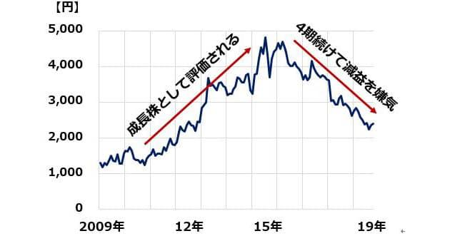 下がる どこまで Jt 株価