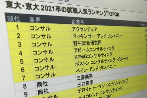 東大・京大生の就職先人気ランキングではコンサルが上位を独占(ワンキャリア調べ)