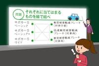 サポカーに搭載される機能を解説する。いわゆる「自動ブレーキ」にもいくつかの種類があることを知っていただろうか