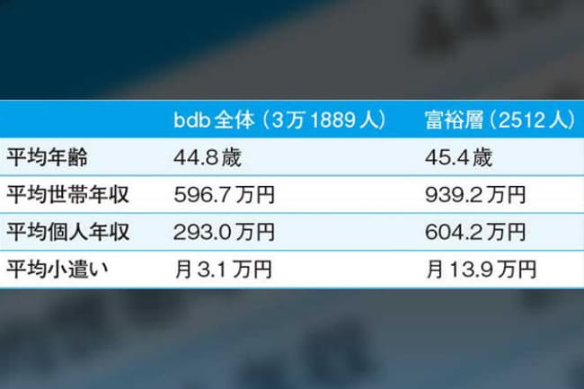 「富裕層」の平均小遣いは月13.9万円。「bdb全体」とはブランドデータバンクの調査対象3万1889人全体(以下同)