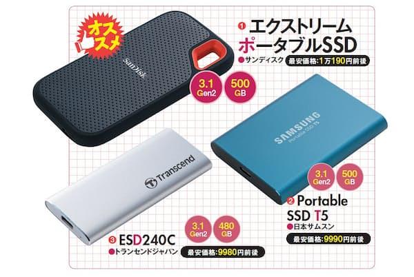 3製品の中では、サンディスクの「エクストリーム ポータブルSSD 」が速く、イチ押しだ。わずかに速度は劣るが、価格が安い日本サムスンの「Portable SSD T5」を次点とする