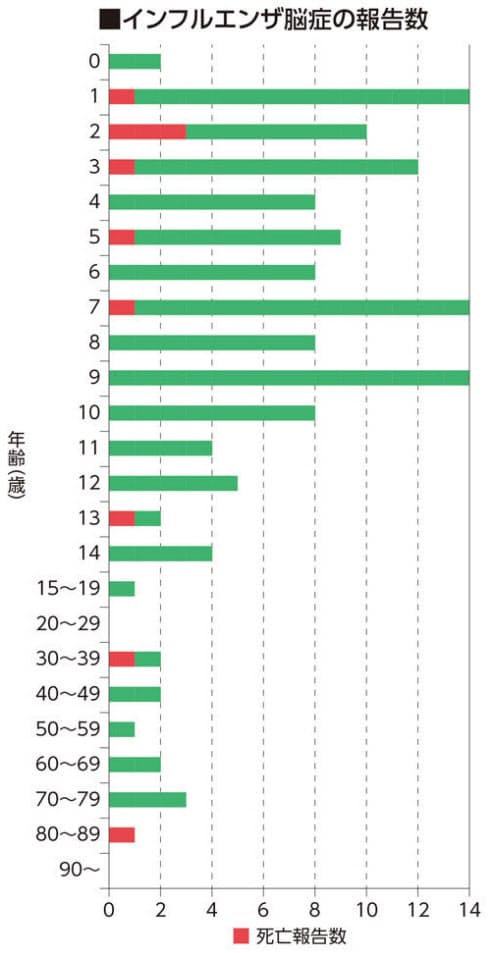 数 インフルエンザ 日本 の 死亡