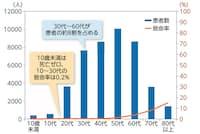 中国の新型コロナウイルス感染症患者の年代別患者数と致命率。分析対象は、中国で新型コロナウイルス感染が確認された確定例4万4672人。30~60代の患者が8割を占め、10代までの若年層は患者数、致命率ともに低かった。(データ出典:China CDC Weekly 2020.)