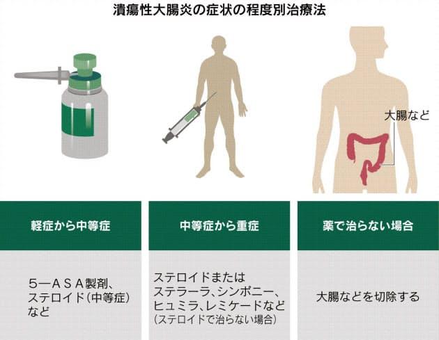 症状 大腸 潰瘍 性 初期 炎