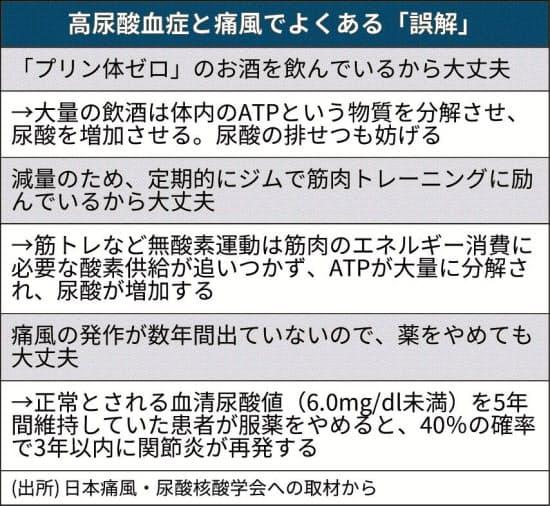 薬 尿酸 値 下げる