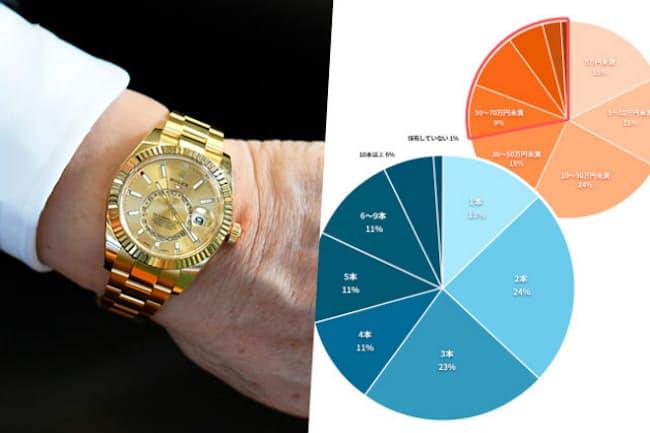 調査ではビジネスパーソンの腕時計への関心の高さが明らかに