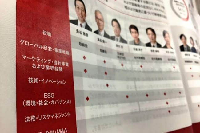 資生堂は6つのスキルで取締役の特徴を明示(株主総会の招集通知の一部)