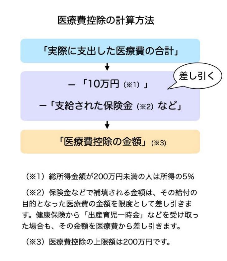 医療 費 控除 10 万 円 以下