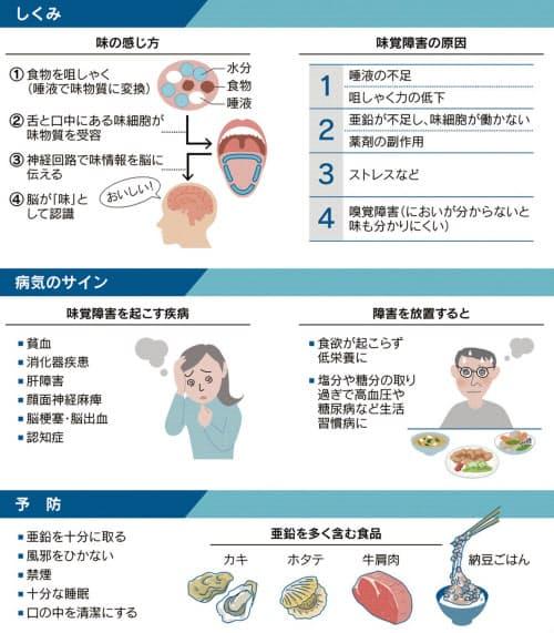 味覚障害は病気のサイン 脳疾患、肝障害、栄養不足…コロナ以外でも ...