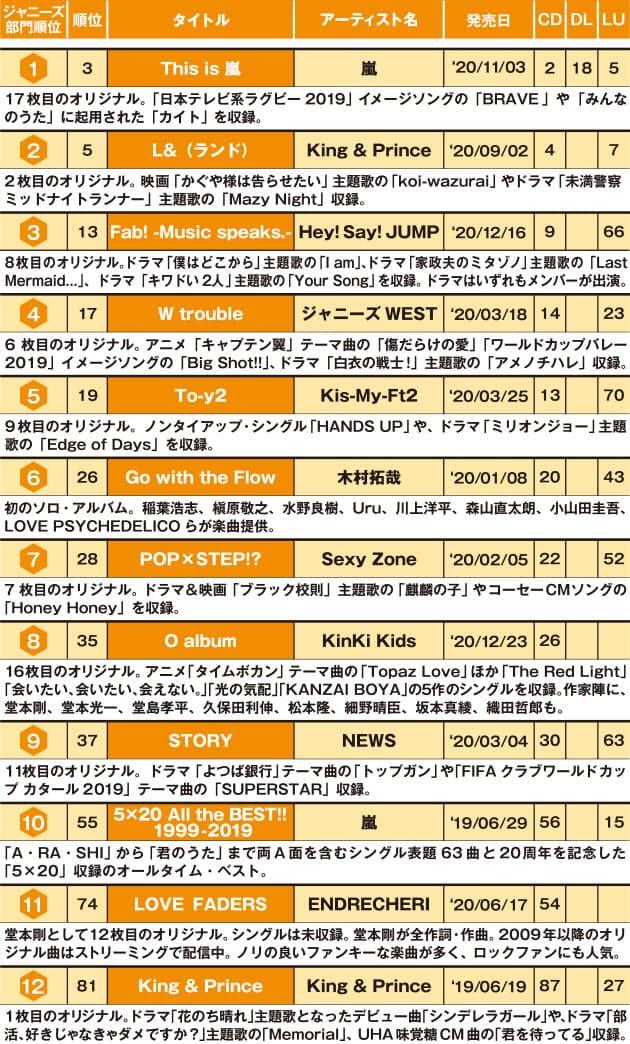 ランキング ジャニーズ 曲 ジャニーズ歴代シングル売上ランキングTOP25!最大のヒット曲とは?