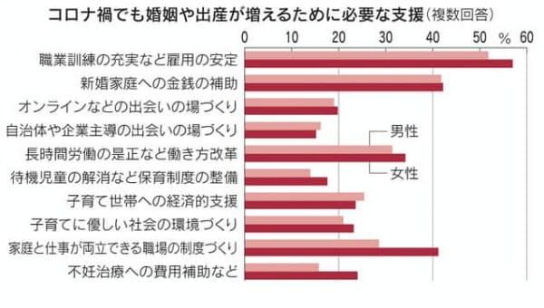日本経済新聞社によるマイボイスコム結婚についての調査